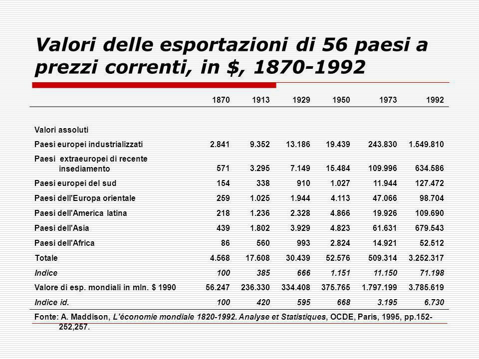 Valori delle esportazioni di 56 paesi a prezzi correnti, in $, 1870-1992 187019131929195019731992 Valori assoluti Paesi europei industrializzati2.8419