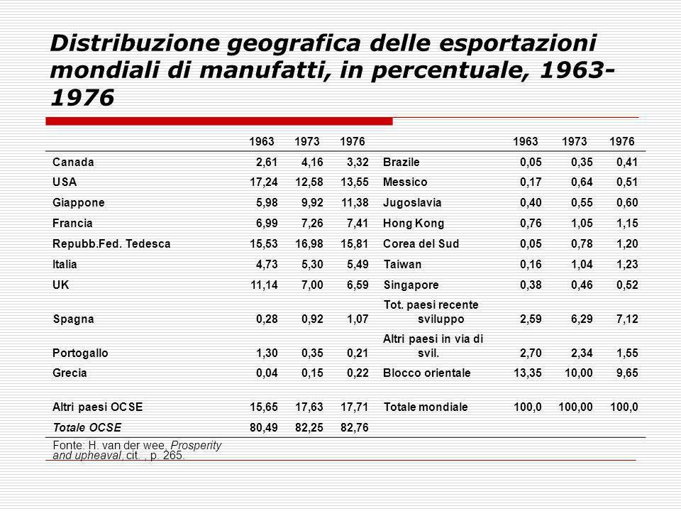 Distribuzione geografica delle esportazioni mondiali di manufatti, in percentuale, 1963- 1976 196319731976 196319731976 Canada2,614,163,32Brazile0,050