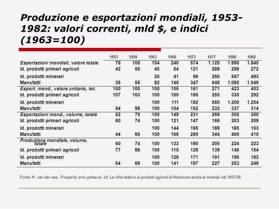 Produzione e esportazioni mondiali, 1953- 1982: valori correnti, mld $, e indici (1963=100) 19531958196319681973197719801982 Esportazioni mondiali, va