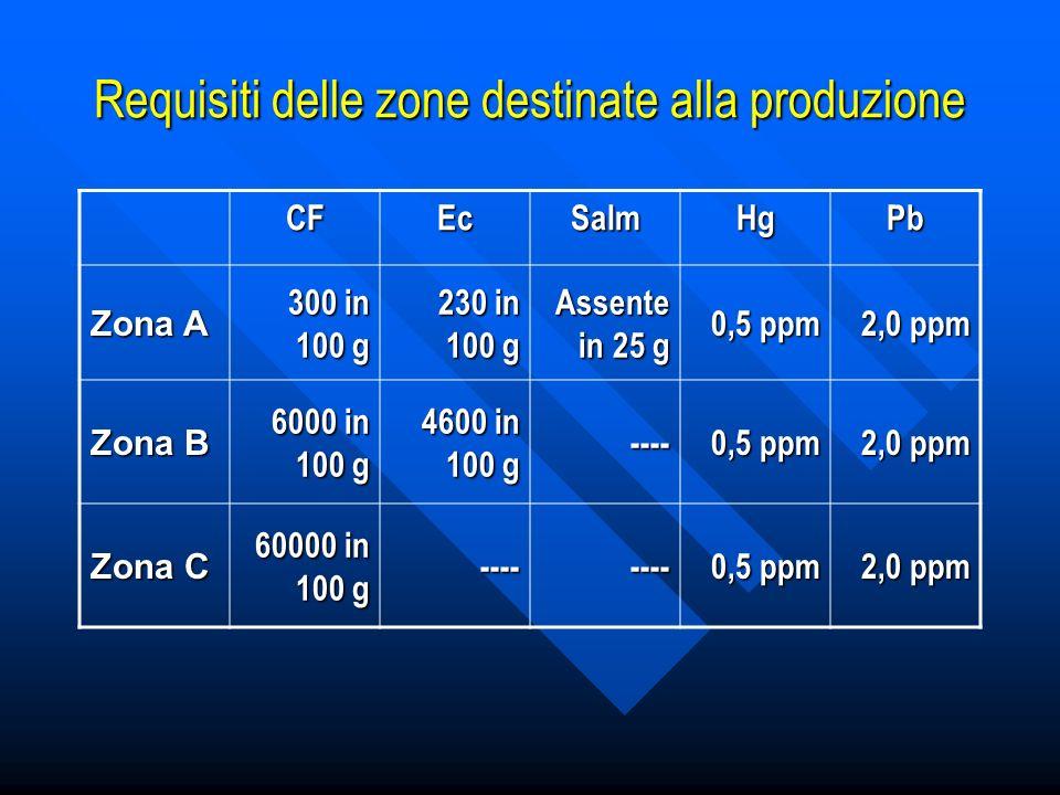 Requisiti delle zone destinate alla produzione CFEcSalmHgPb Zona A 300 in 100 g 230 in 100 g Assente in 25 g 0,5 ppm 2,0 ppm Zona B 6000 in 100 g 4600 in 100 g ---- 0,5 ppm 2,0 ppm Zona C 60000 in 100 g -------- 0,5 ppm 2,0 ppm