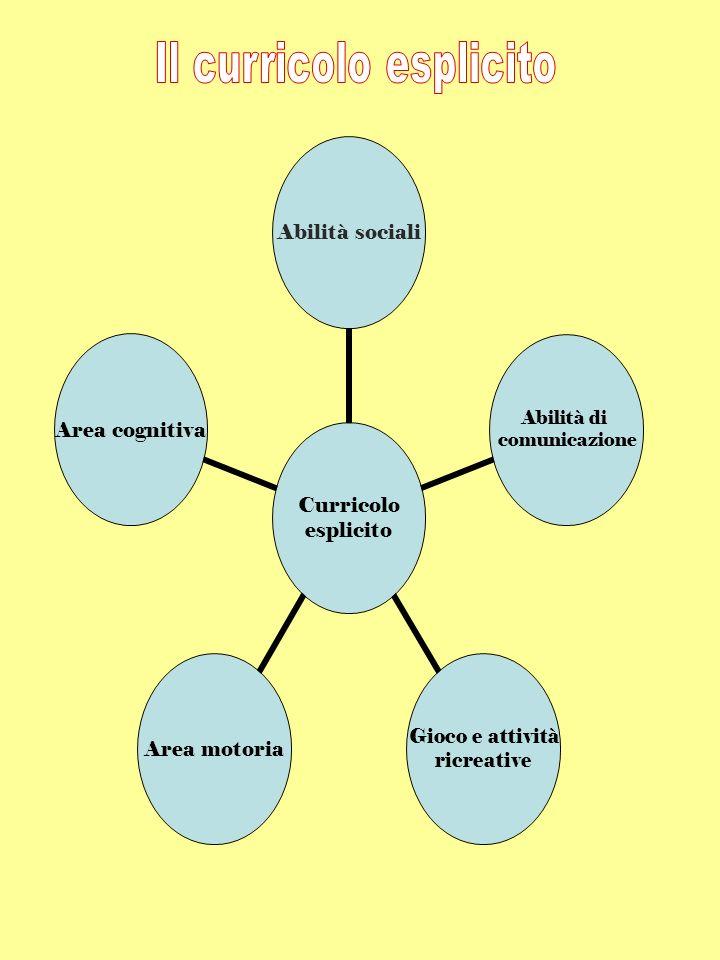 Curricolo esplicito Abilità sociali Abilità di comunicazione Gioco e attività ricreative Area motoriaArea cognitiva