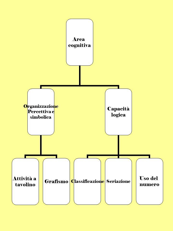 Area cognitiva Organizzazione Percettiva e simbolica Attività a tavolino Grafismo Capacità logica ClassificazioneSeriazione Uso del numero