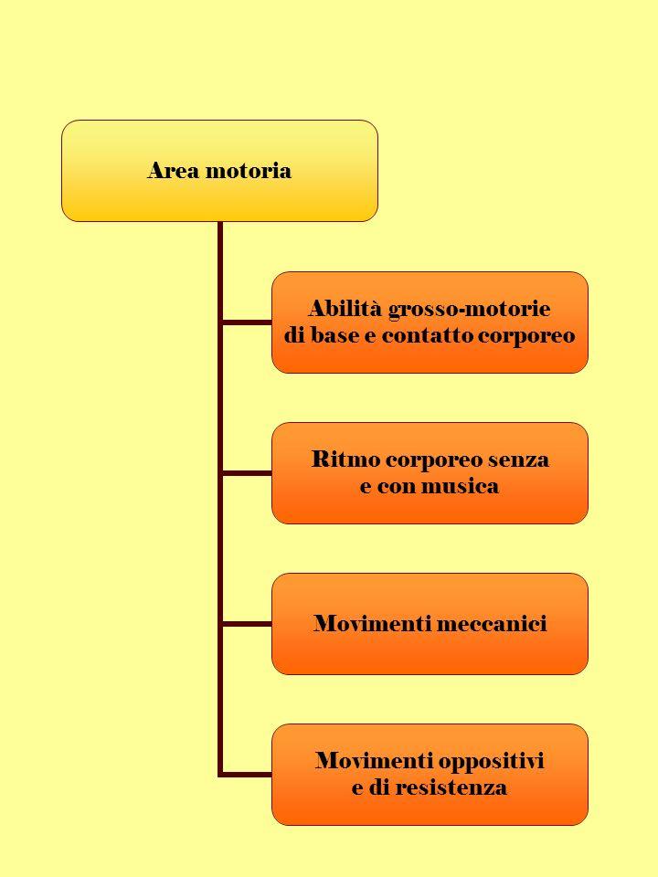 Area motoria Abilità grosso- motorie di base e contatto corporeo Ritmo corporeo senza e con musica Movimenti meccanici Movimenti oppositivi e di resistenza