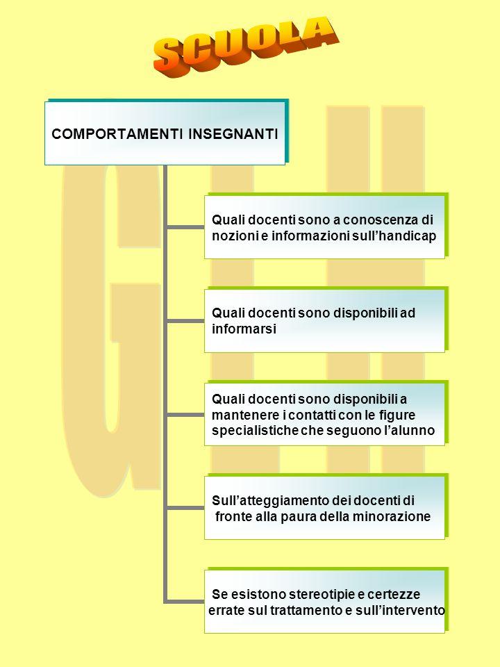 Abilità di comunicazione Linguaggio espressivo Linguaggio funzionale Linguaggio creativo Comprensione di parole astratte Analisi dei sentimenti