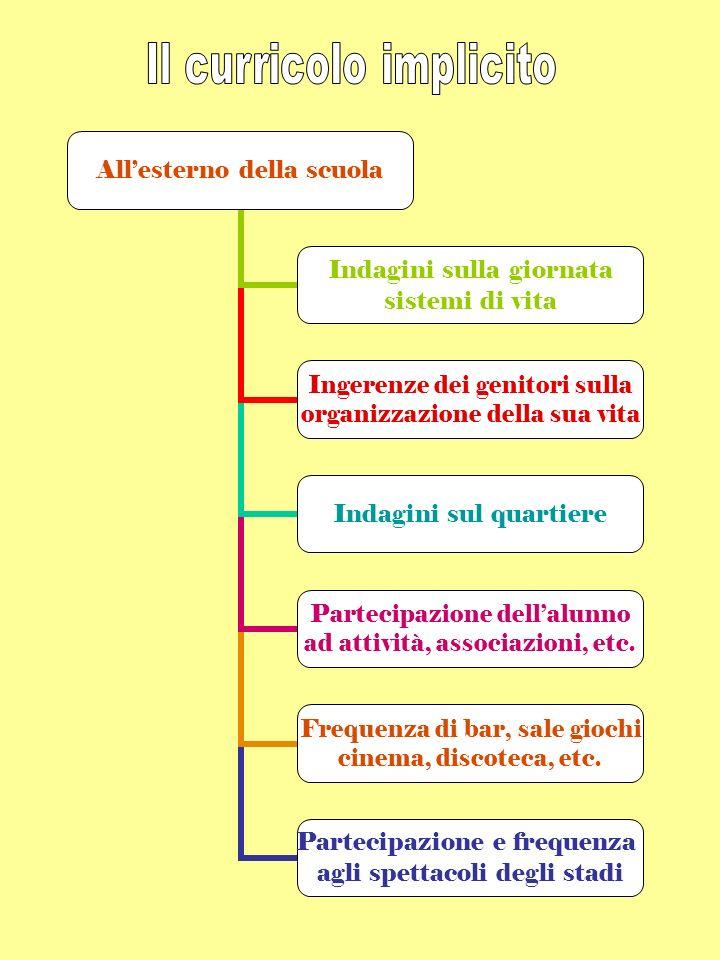 Obiettivi educativi Obiettivi didattici generali Obiettivi didattici specifici Contenuti Metodologie, strumenti