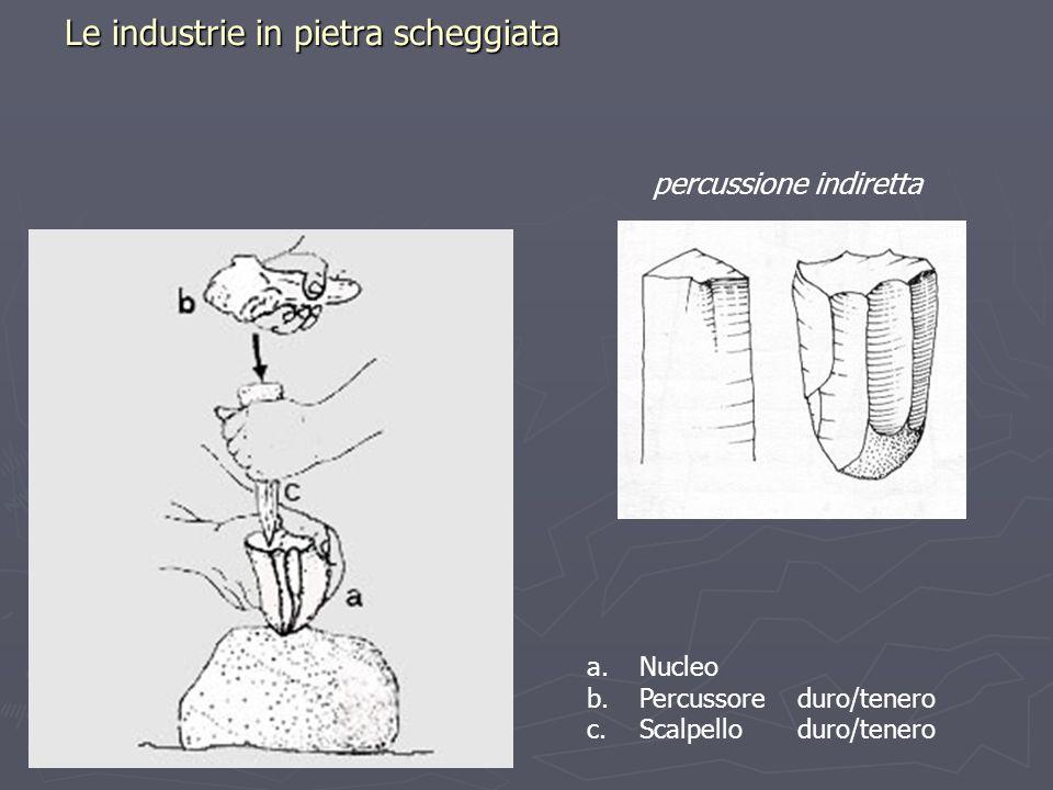 Le industrie in pietra scheggiata percussione indiretta a.Nucleo b.Percussore duro/tenero c.Scalpello duro/tenero