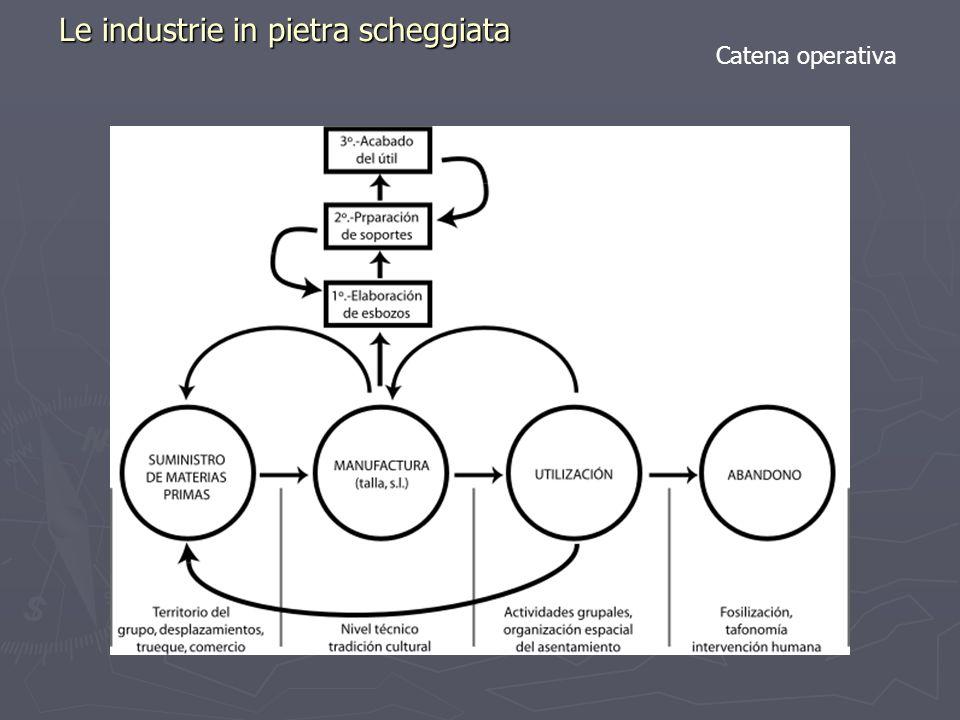Le industrie in pietra scheggiata Catena operativa