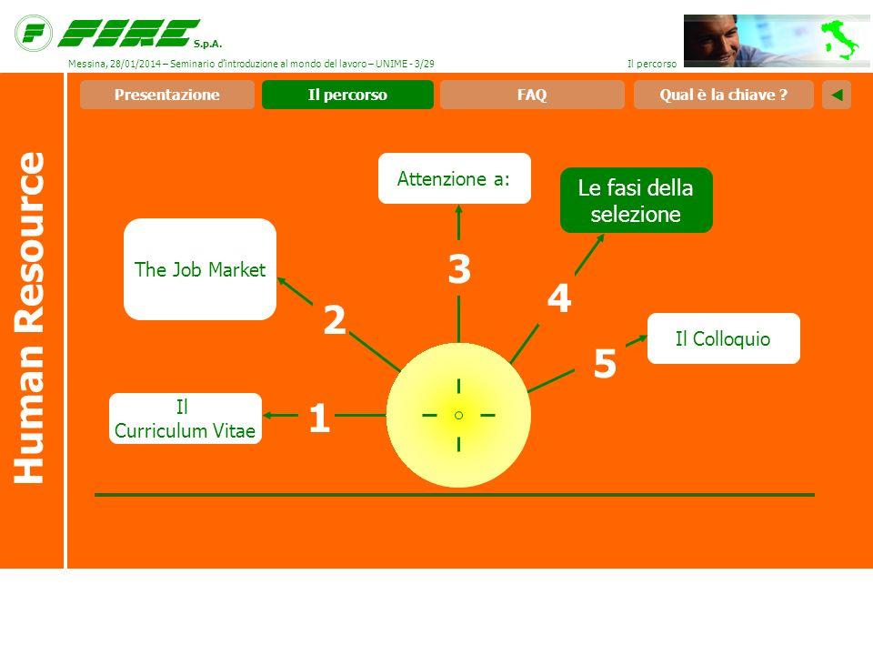 S.p.A. Attenzione a: Le fasi della selezione Il Colloquio The Job Market Il percorso Il Curriculum Vitae 2 1 Human Resource FAQPresentazioneQual è la