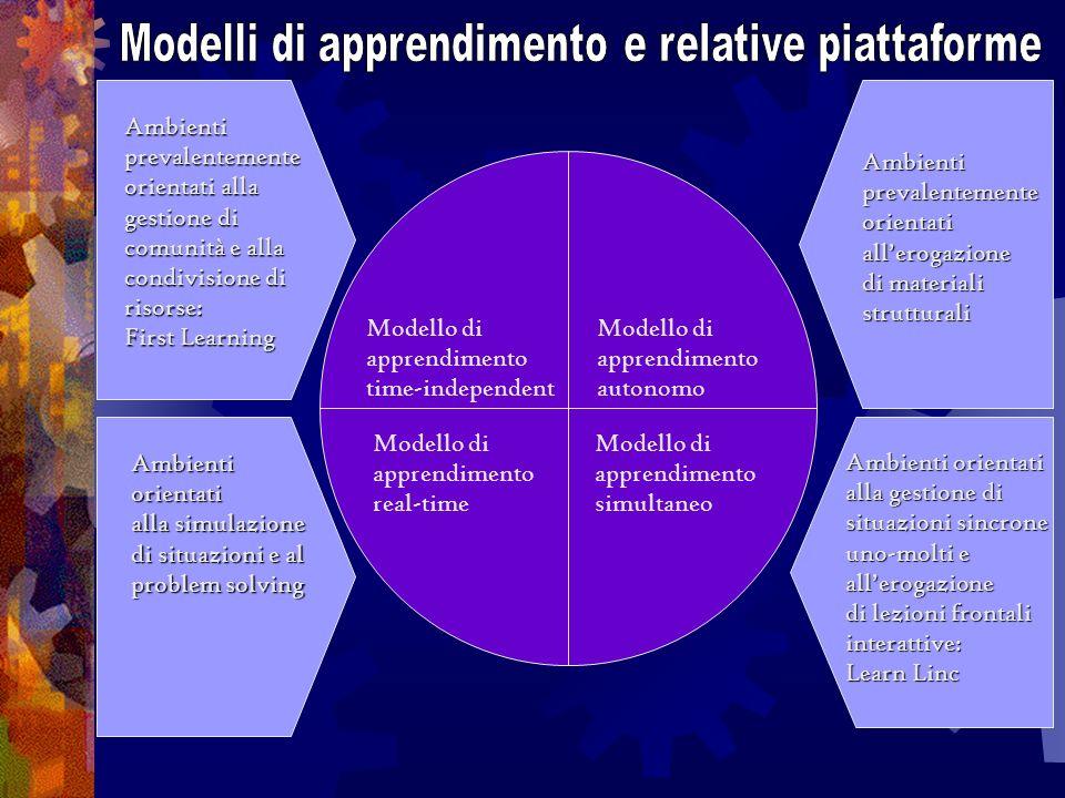Modello di apprendimento time-independent Modello di apprendimento autonomo Modello di apprendimento real-time Modello di apprendimento simultaneo Ambientiprevalentemente orientati alla gestione di comunità e alla condivisione di risorse: First Learning Ambientiprevalentementeorientatiallerogazione di materiali strutturali Ambientiorientati alla simulazione di situazioni e al problem solving Ambienti orientati alla gestione di situazioni sincrone uno-molti e allerogazione di lezioni frontali interattive: Learn Linc