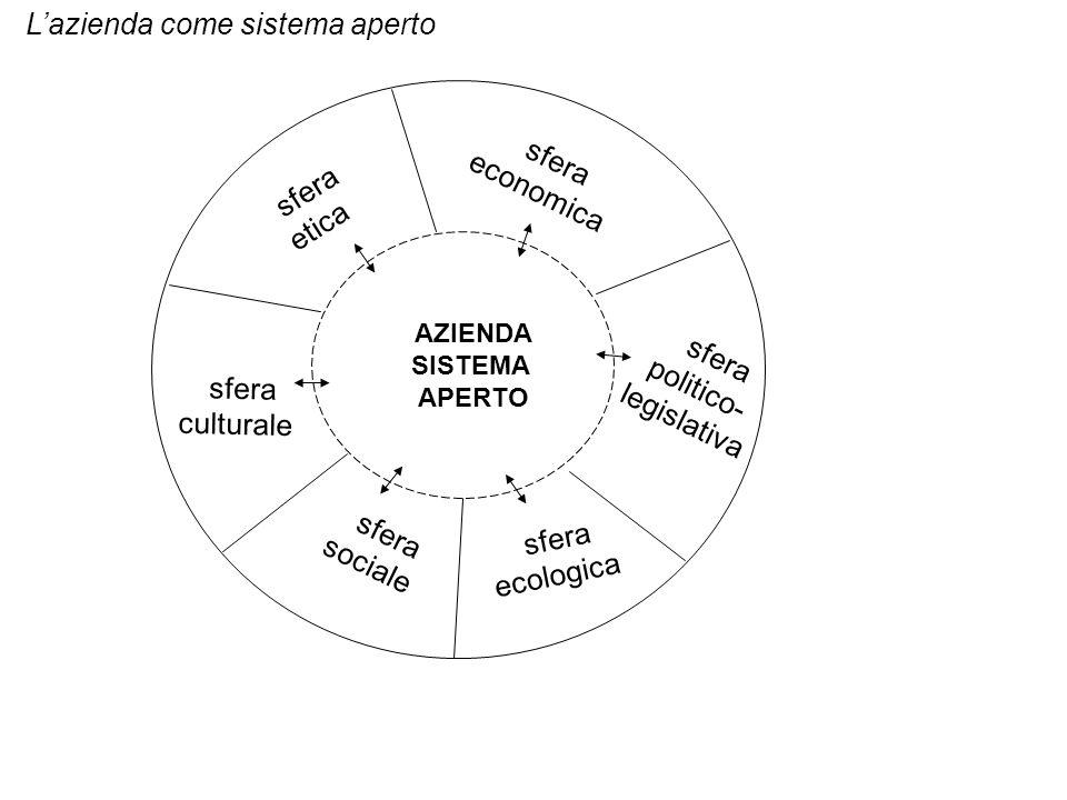 AZIENDA SISTEMA APERTO sfera economica sfera etica sfera culturale sfera ecologica sfera sociale sfera politico- legislativa