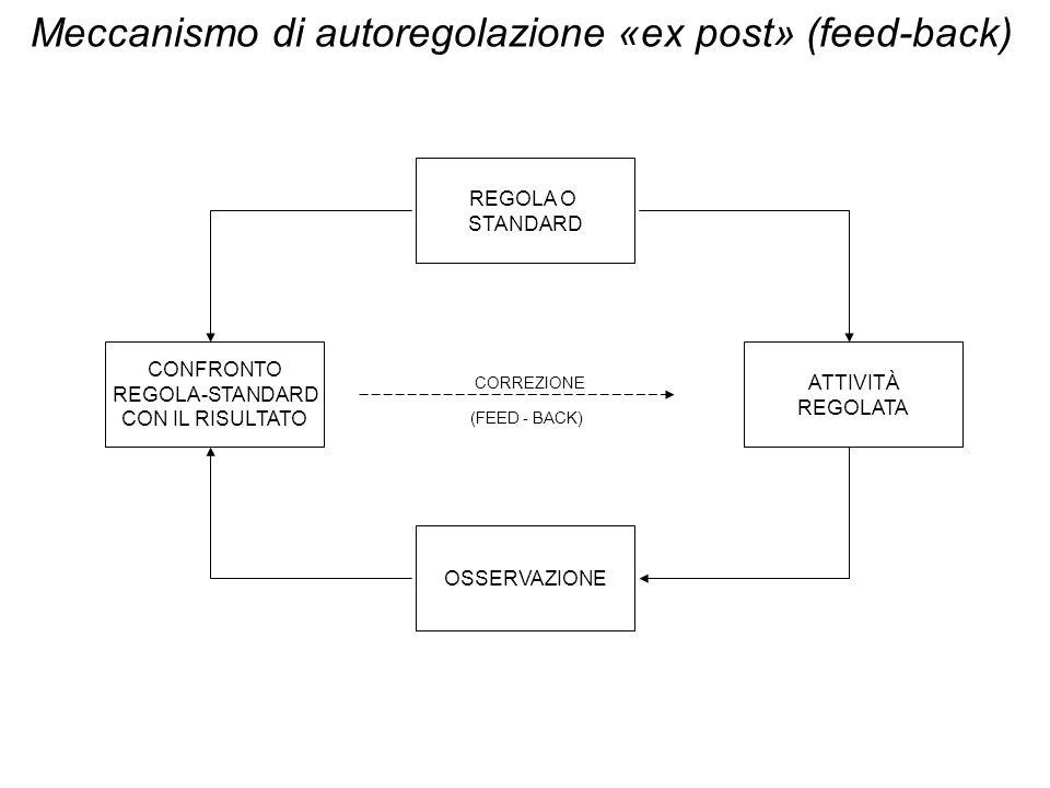 ATTIVITÀ REGOLATA REGOLA O STANDARD CONFRONTO REGOLA-STANDARD CON IL RISULTATO OSSERVAZIONE Meccanismo di autoregolazione «ex post» (feed-back) (FEED