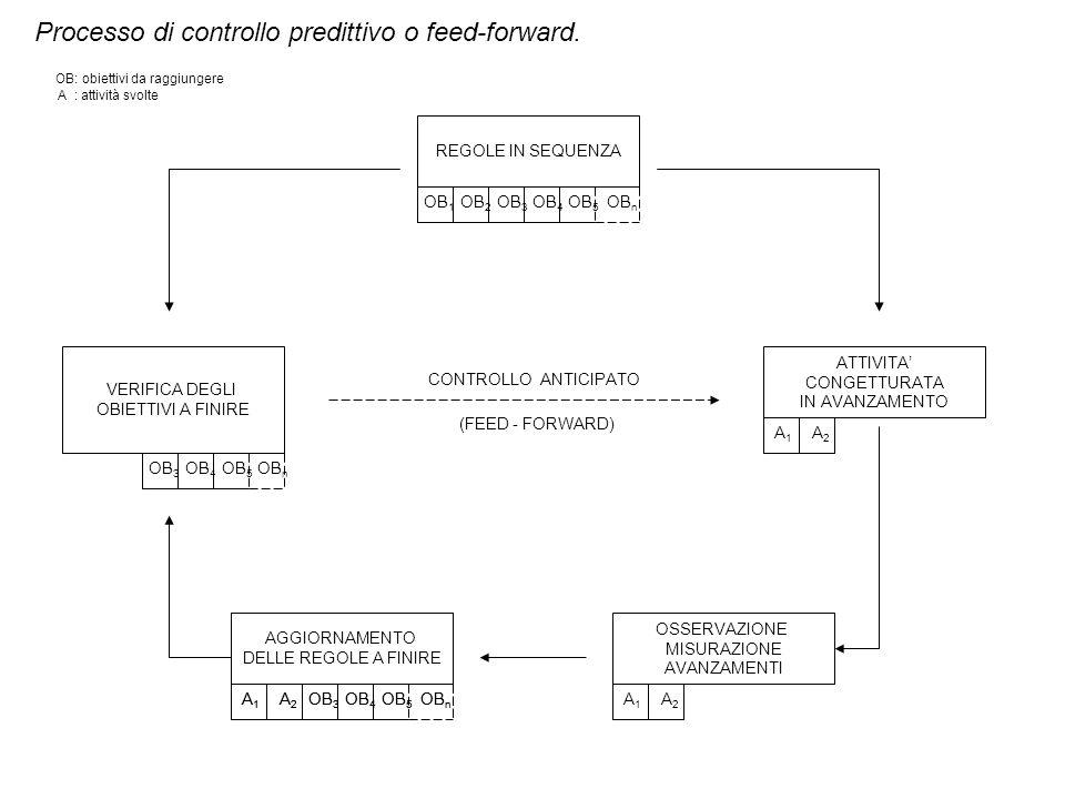 Processo di controllo predittivo o feed-forward. VERIFICA DEGLI OBIETTIVI A FINIRE REGOLE IN SEQUENZA ATTIVITA CONGETTURATA IN AVANZAMENTO OB 1 OB 2 O