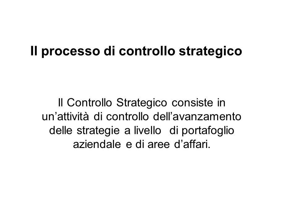 Il processo di controllo strategico Il Controllo Strategico consiste in unattività di controllo dellavanzamento delle strategie a livello di portafoglio aziendale e di aree daffari.