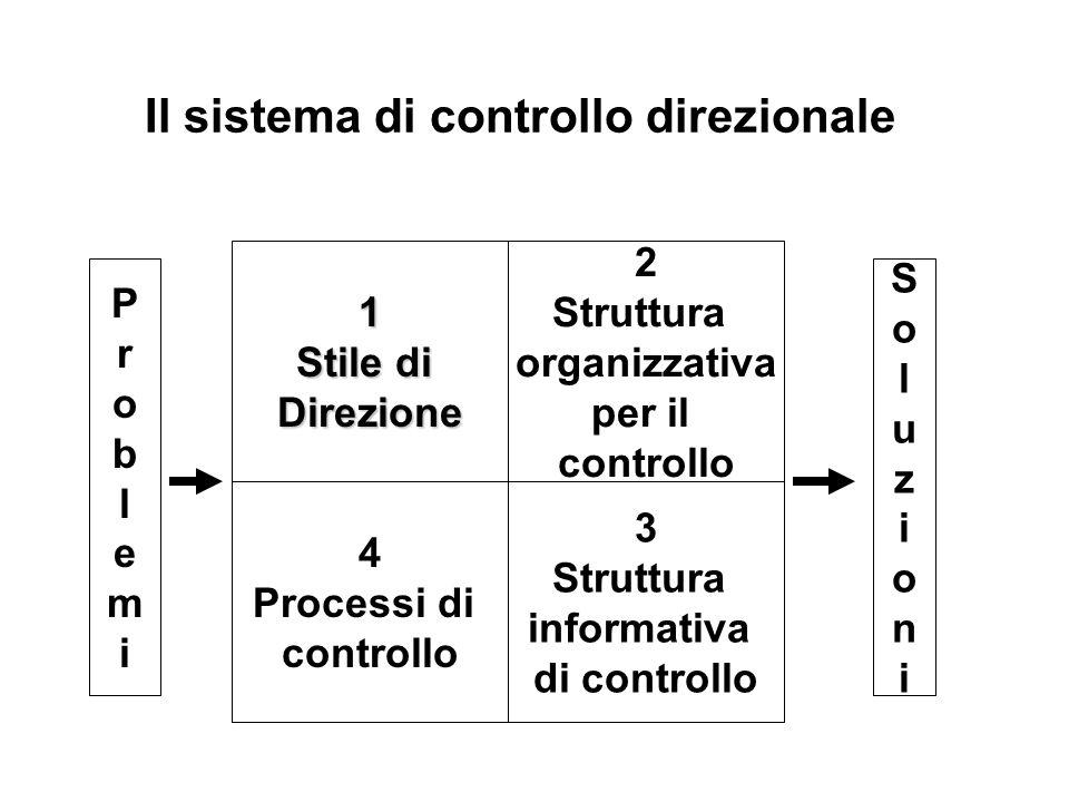 Il sistema di controllo direzionale 1 Stile di Direzione 2 Struttura organizzativa per il controllo 4 Processi di controllo 3 Struttura informativa di controllo ProblemiProblemi SoluzioniSoluzioni