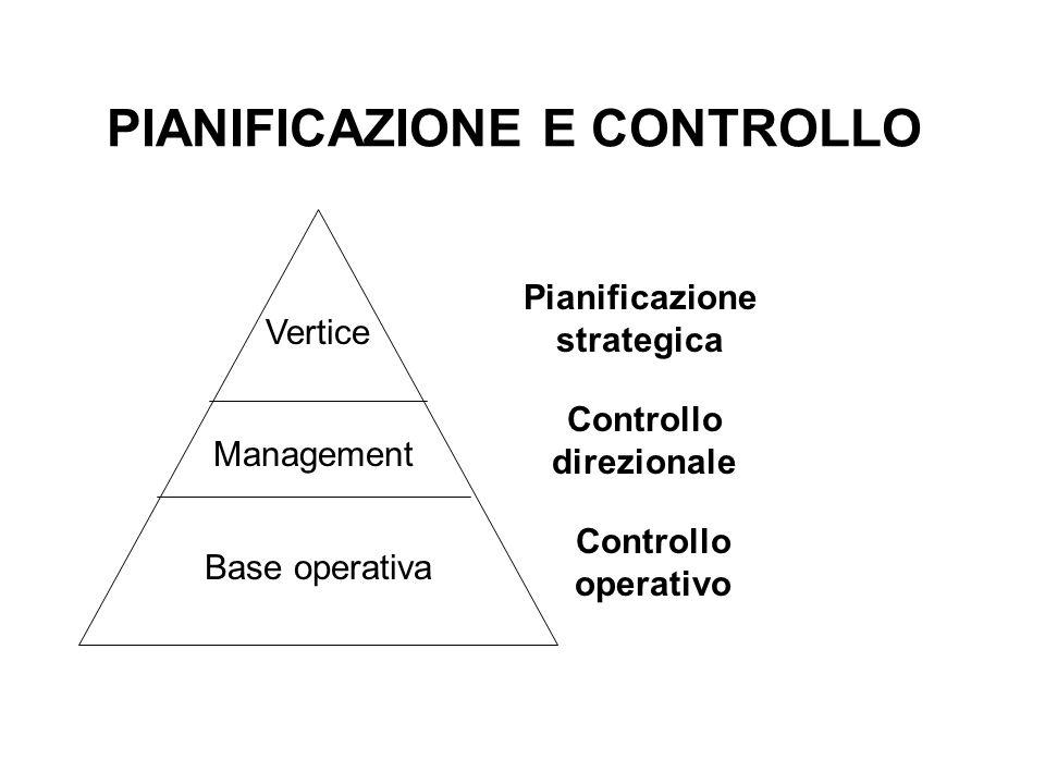 PIANIFICAZIONE E CONTROLLO Vertice Management Base operativa Pianificazione strategica Controllo direzionale Controllo operativo