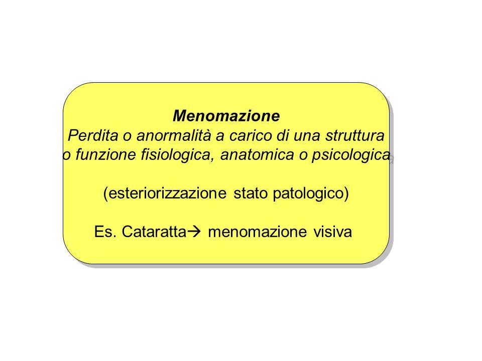 Menomazione Perdita o anormalità a carico di una struttura o funzione fisiologica, anatomica o psicologica (esteriorizzazione stato patologico) Es. Ca