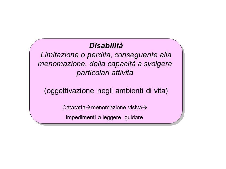 Disabilità Limitazione o perdita, conseguente alla menomazione, della capacità a svolgere particolari attività (oggettivazione negli ambienti di vita)