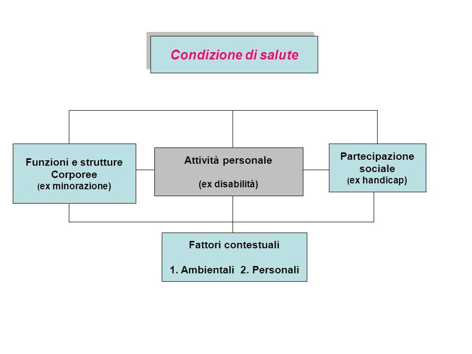 Condizione di salute Funzioni e strutture Corporee ( ex minorazione) Attività personale (ex disabilità) Partecipazione sociale ( ex handicap) Fattori