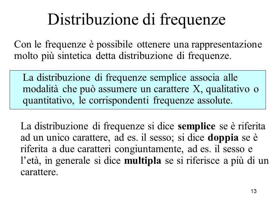 14 Frequenza assoluta Dopo aver costruito il database, per potere valutare il fenomeno descritto dal carattere è importante associare a ciascuna modalità la frequenza assoluta, cioè il numero di volte che una modalità si presenta nella popolazione.