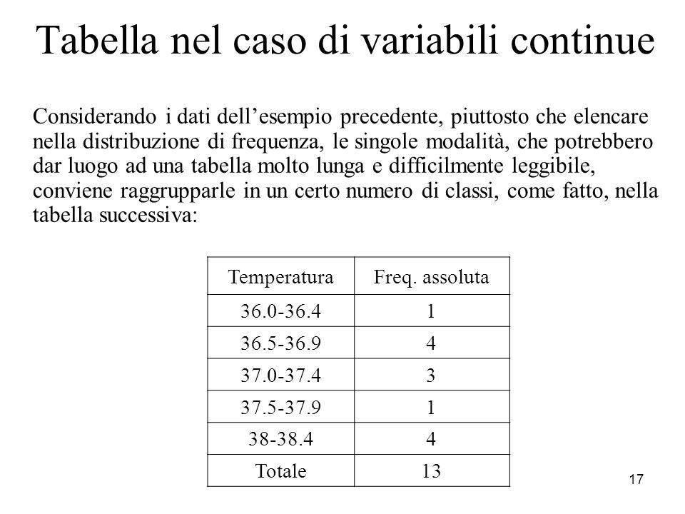 18 Frequenze relative e percentuali Le frequenze relative indicano il peso, il contributo relativo di ogni modalità al totale.