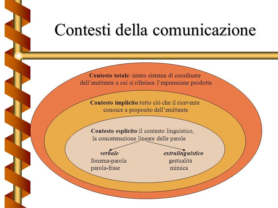 Il ruolo del contesto negli scambi comunicativi b Per spiegare il comportamento sociale ( e comunicativo) è necessario analizzare la situazione in cui
