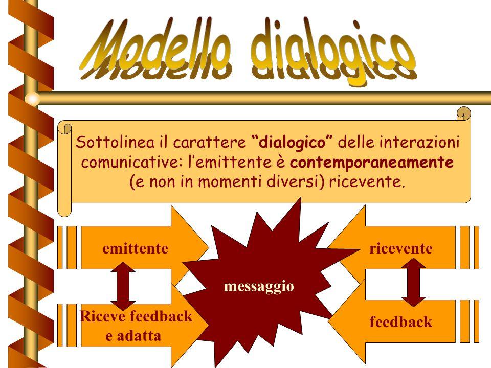 Funzioni del contesto Determina la scelta di una parola: impone dei limiti alle possibilità di interpretazione. Attrae uno dei significati, scegliendo