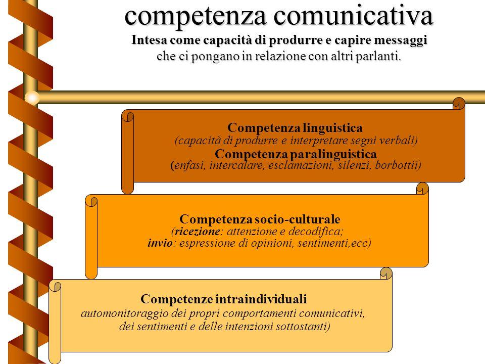 Tipi di atti che vengono eseguiti contemporaneamente durante la comunicazione Atto locutorio (enunciare una frase dotata di significato) Atto perlocut
