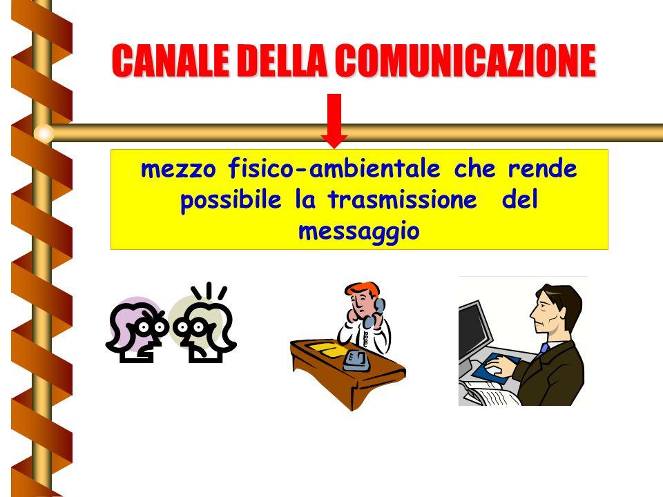 CANALE DELLA COMUNICAZIONE mezzo fisico-ambientale che rende possibile la trasmissione del messaggio
