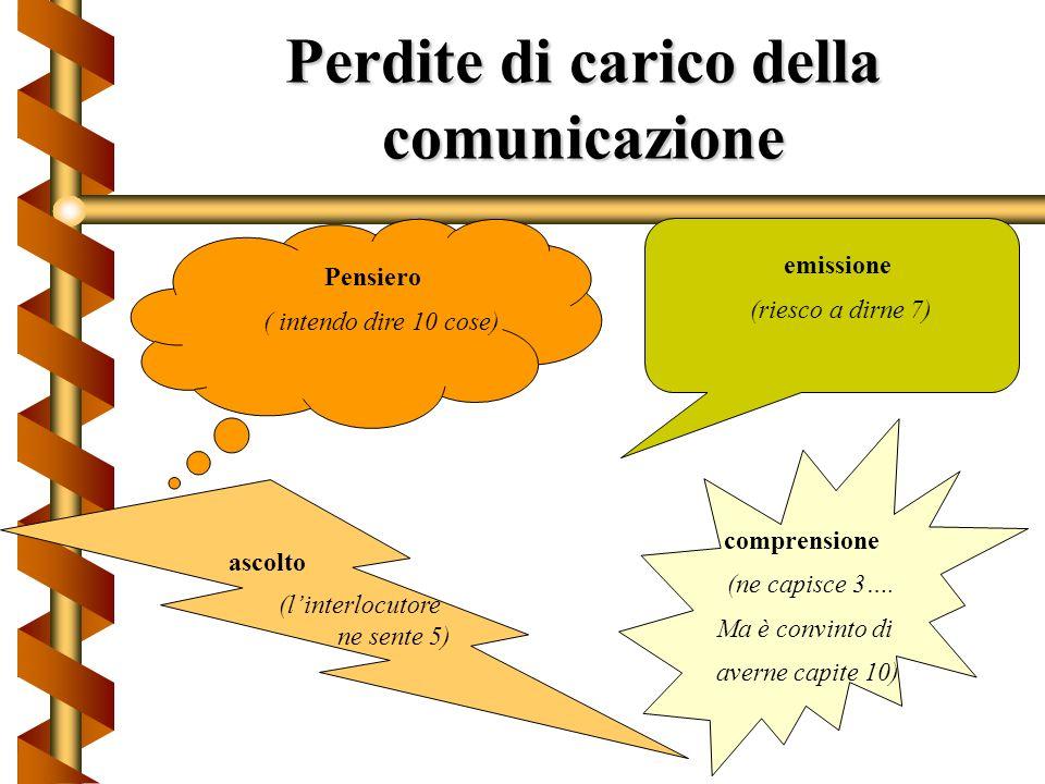 Le barriere alla comunicazione Consigliare eludere Giudicare interpretare indagare Etichettare contestare ordinare esigere Deridere rimproverare minac