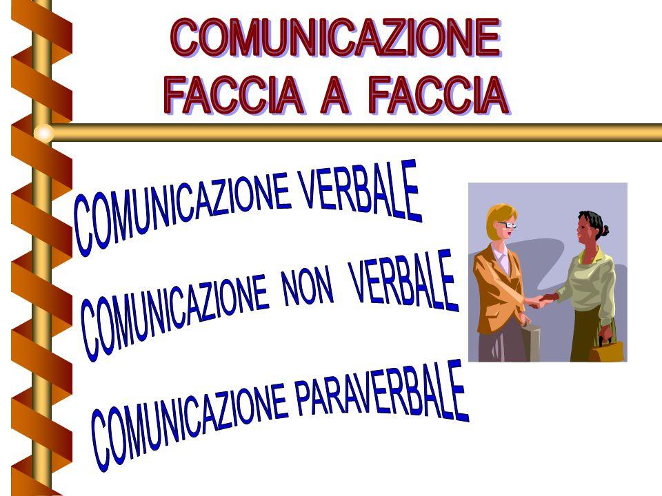 Modello interattivo Introduce il concetto di feedback: la risposta del ricevente comunica allemittente se il messaggio è stato accuratamente recepito Lemittente può diventare ricevente durante la conversazione.