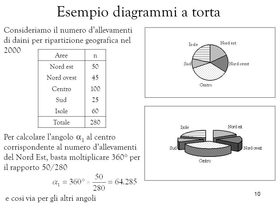 10 Esempio diagrammi a torta Areen Nord est50 Nord ovest45 Centro100 Sud25 Isole60 Totale280 Per calcolare langolo 1 al centro corrispondente al numer