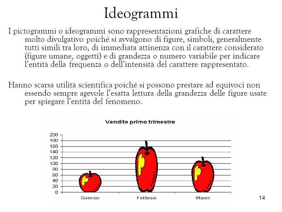 14 Ideogrammi I pictogrammi o ideogrammi sono rappresentazioni grafiche di carattere molto divulgativo poiché si avvalgono di figure, simboli, general