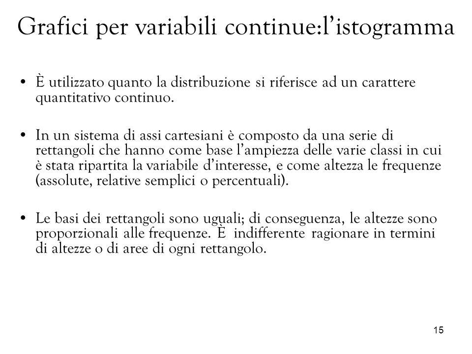 15 Grafici per variabili continue:listogramma È utilizzato quanto la distribuzione si riferisce ad un carattere quantitativo continuo. In un sistema d
