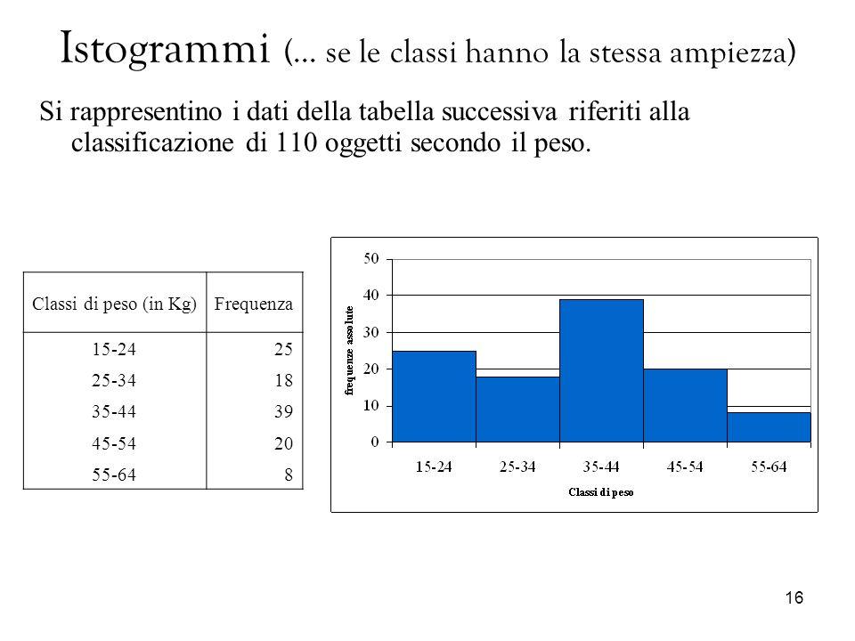 16 Istogrammi (… se le classi hanno la stessa ampiezza) Si rappresentino i dati della tabella successiva riferiti alla classificazione di 110 oggetti