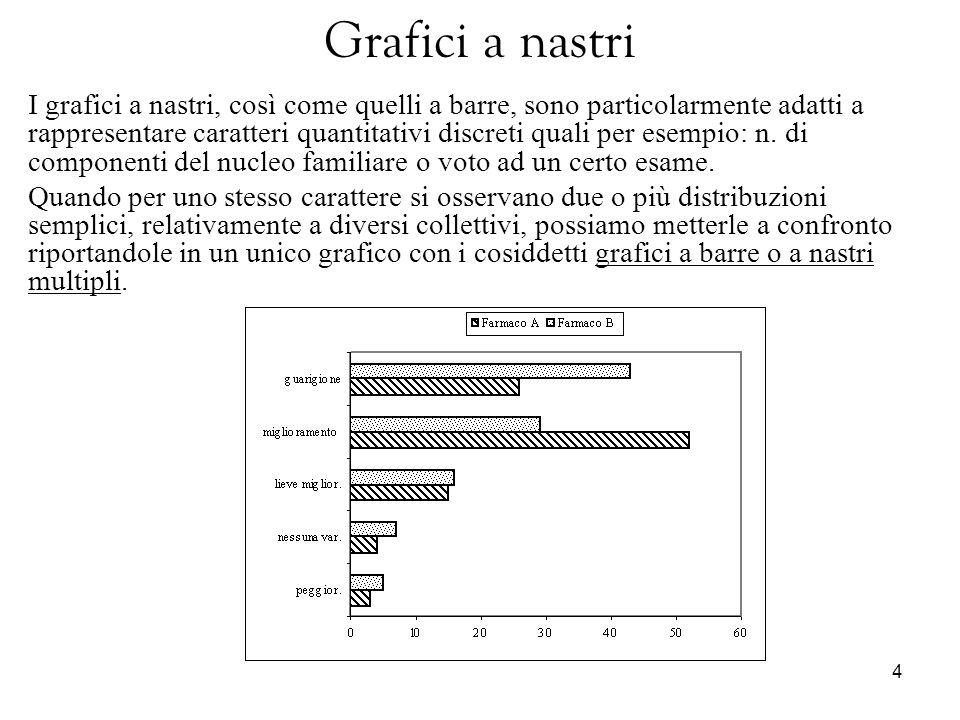 4 Grafici a nastri I grafici a nastri, così come quelli a barre, sono particolarmente adatti a rappresentare caratteri quantitativi discreti quali per