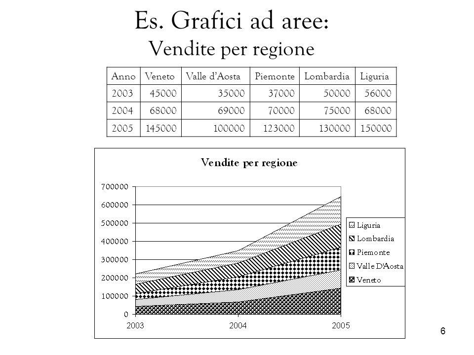 6 Es. Grafici ad aree: Vendite per regione AnnoVenetoValle dAostaPiemonteLombardiaLiguria 20034500035000370005000056000 20046800069000700007500068000