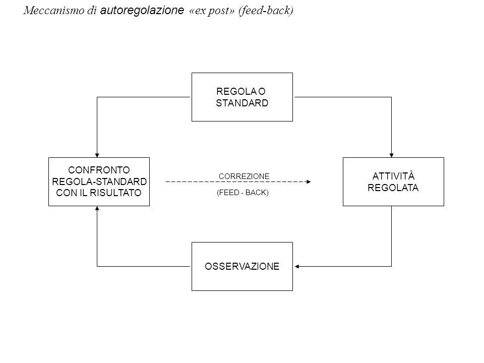 ATTIVITÀ REGOLATA REGOLA O STANDARD CONFRONTO REGOLA-STANDARD CON IL RISULTATO OSSERVAZIONE Meccanismo di autoregolazione «ex post» (feed-back) (FEED - BACK) CORREZIONE