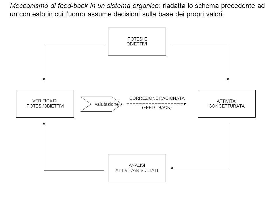 Meccanismo di feed-back in un sistema organico: riadatta lo schema precedente ad un contesto in cui luomo assume decisioni sulla base dei propri valori.