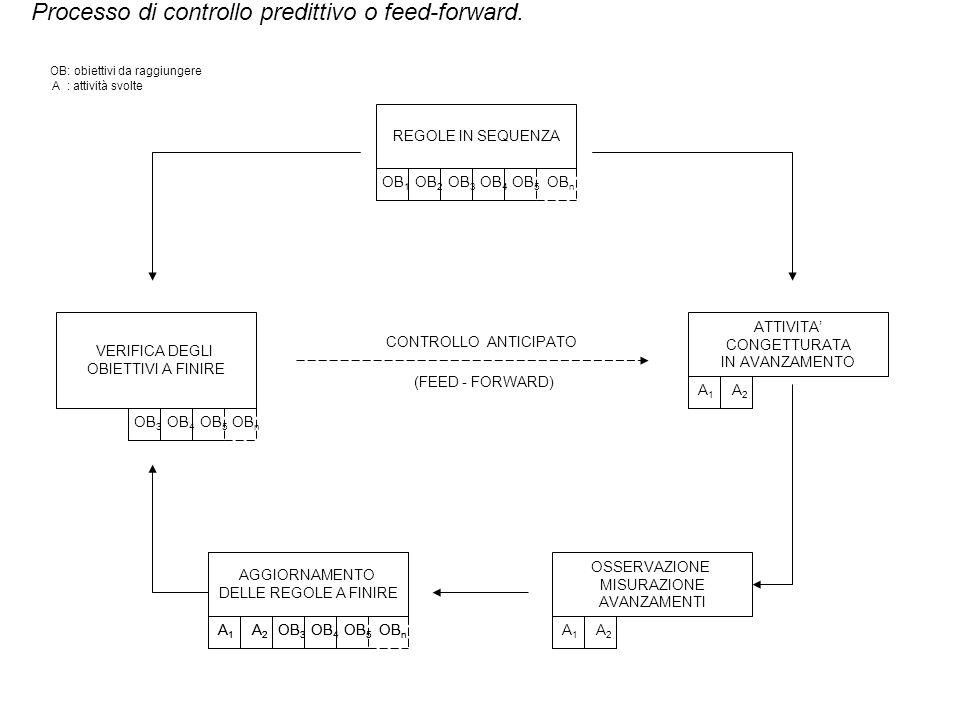 Processo di controllo predittivo o feed-forward.