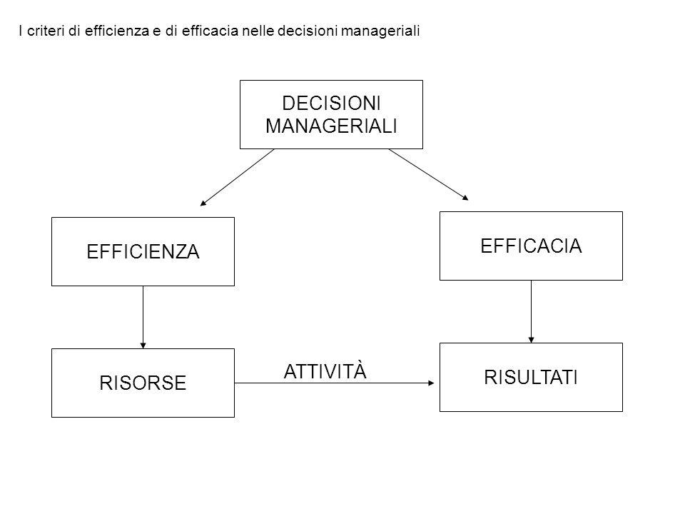 PROBLEM SOLVING STRUTTURA ORGANIZZATIVA SISTEMI INFORMATIVI STILE DI DIREZIONE PROCESSI DI CONTROLLO SOLUZIONI RAZIONALI E CONGRUENTI PROBLEMI E IMPREVISTI La composizione del sistema di Controllo Direzionale AMBIENTEAMBIENTE