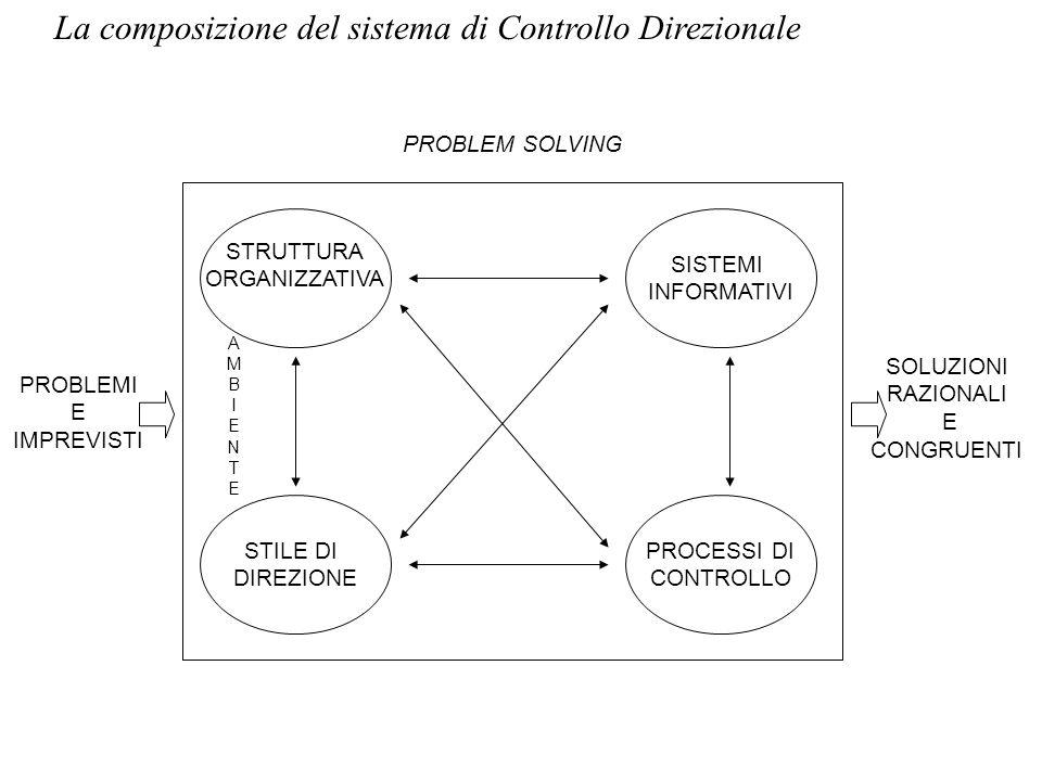 Tipologia dei parametri di controllo Gli indicatori possono rappresentare misure di: - risultato finale (risultato economico) - output intermedi (tempestività delle consegne, reclami da clienti, fatturato) - essere lespressione di variabili discrezionali (spese per la pubblicità, per la ricerca e lo sviluppo o la formazione)