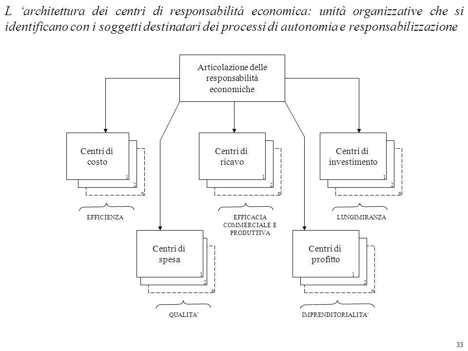 Articolazione delle responsabilità economiche Centri di costo 1 2 n Centri di ricavo 1 2 n Centri di investimento 1 2 n Centri di spesa Centri di profitto 11 2 n 2 n EFFICACIA COMMERCIALE E PRODUTTIVA QUALITAIMPRENDITORIALITA L architettura dei centri di responsabilità economica: unità organizzative che si identificano con i soggetti destinatari dei processi di autonomia e responsabilizzazione EFFICIENZALUNGIMIRANZA 33