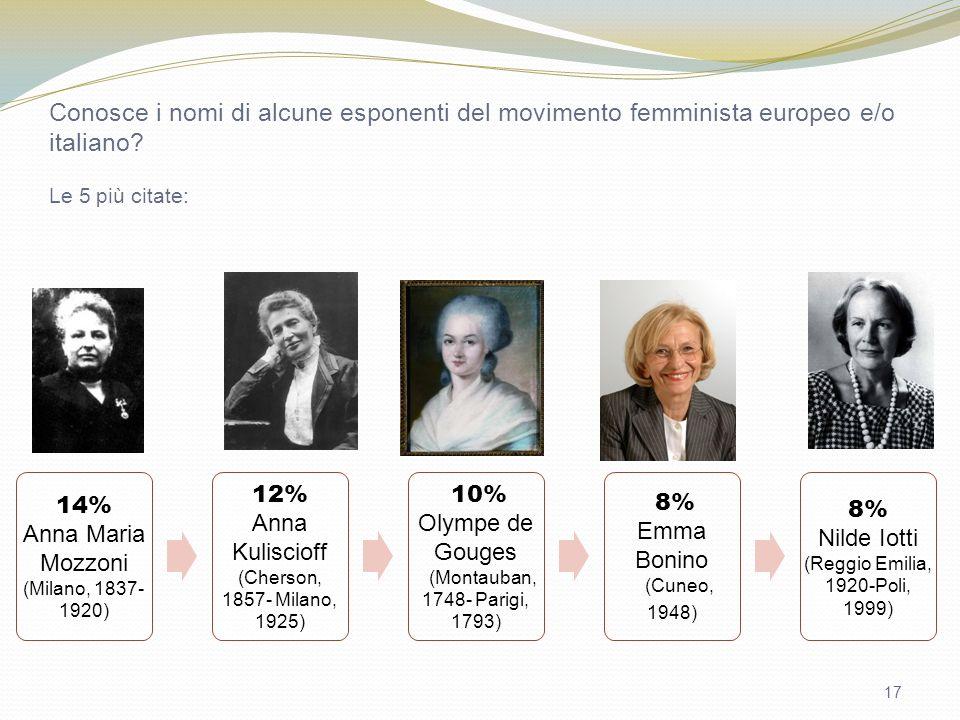 17 Conosce i nomi di alcune esponenti del movimento femminista europeo e/o italiano? Le 5 più citate: 14% Anna Maria Mozzoni (Milano, 1837- 1920) 12%