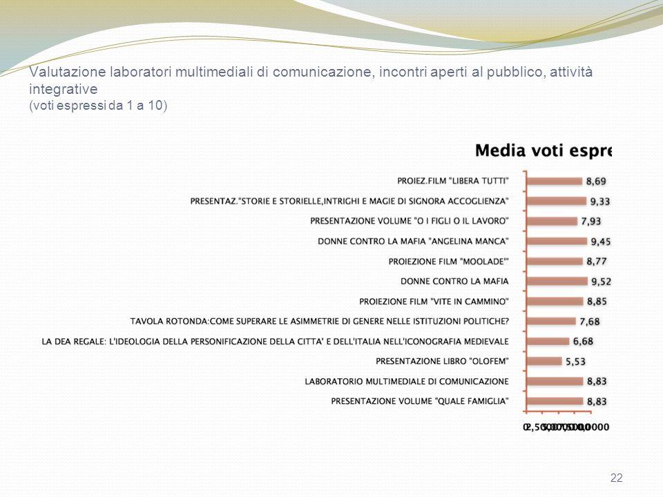 22 Valutazione laboratori multimediali di comunicazione, incontri aperti al pubblico, attività integrative (voti espressi da 1 a 10)