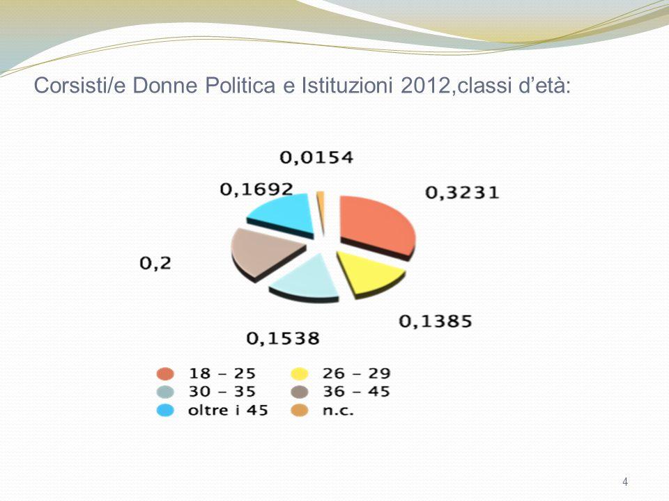 4 Corsisti/e Donne Politica e Istituzioni 2012,classi detà: