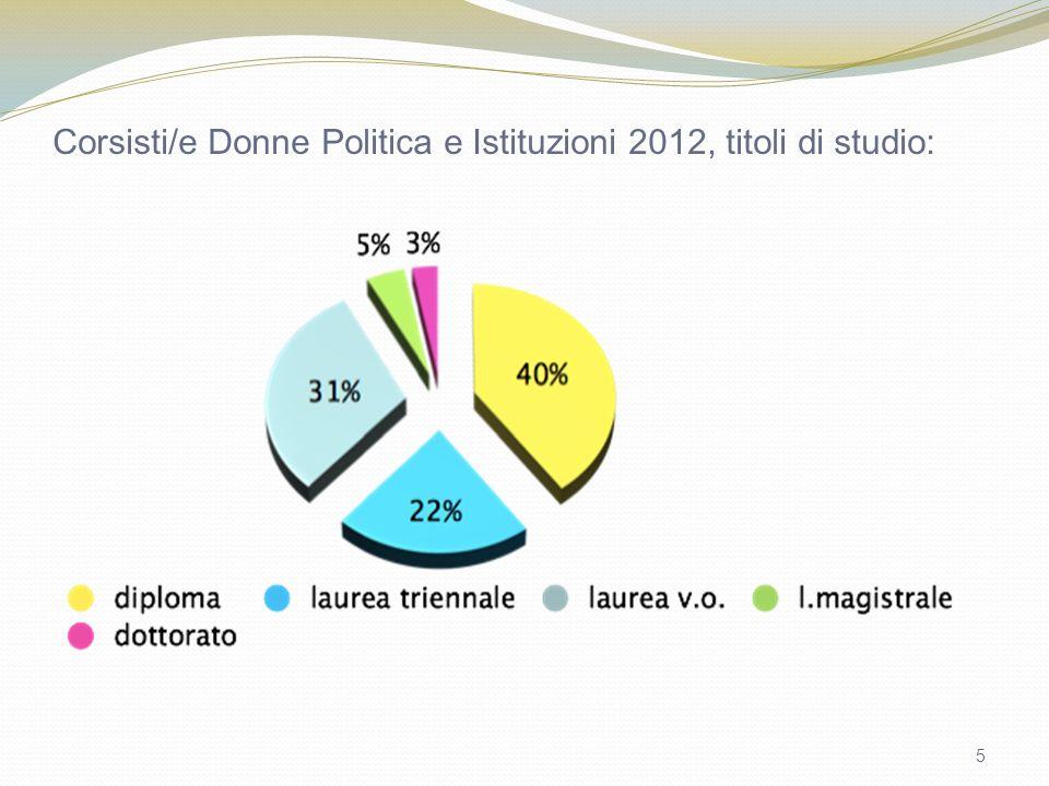 5 Corsisti/e Donne Politica e Istituzioni 2012, titoli di studio: