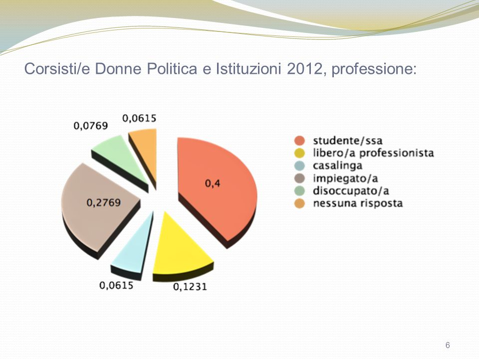 6 Corsisti/e Donne Politica e Istituzioni 2012, professione: