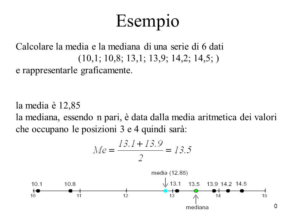 10 Esempio Calcolare la media e la mediana di una serie di 6 dati (10,1; 10,8; 13,1; 13,9; 14,2; 14,5; ) e rappresentarle graficamente. la media è 12,