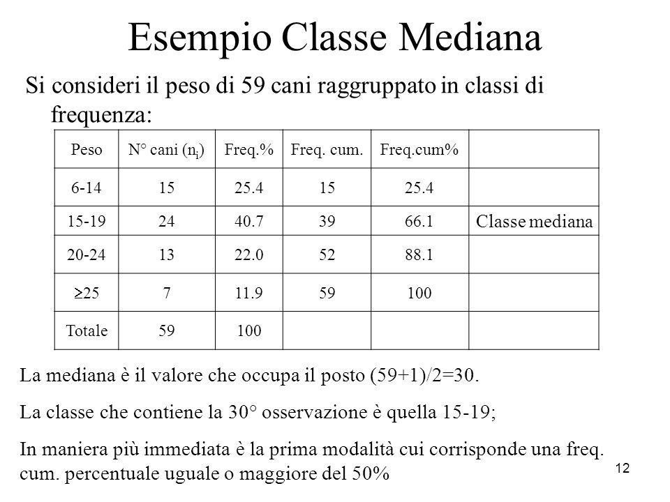 12 Esempio Classe Mediana Si consideri il peso di 59 cani raggruppato in classi di frequenza: PesoN° cani (n i )Freq.%Freq. cum.Freq.cum% 6-141525.415