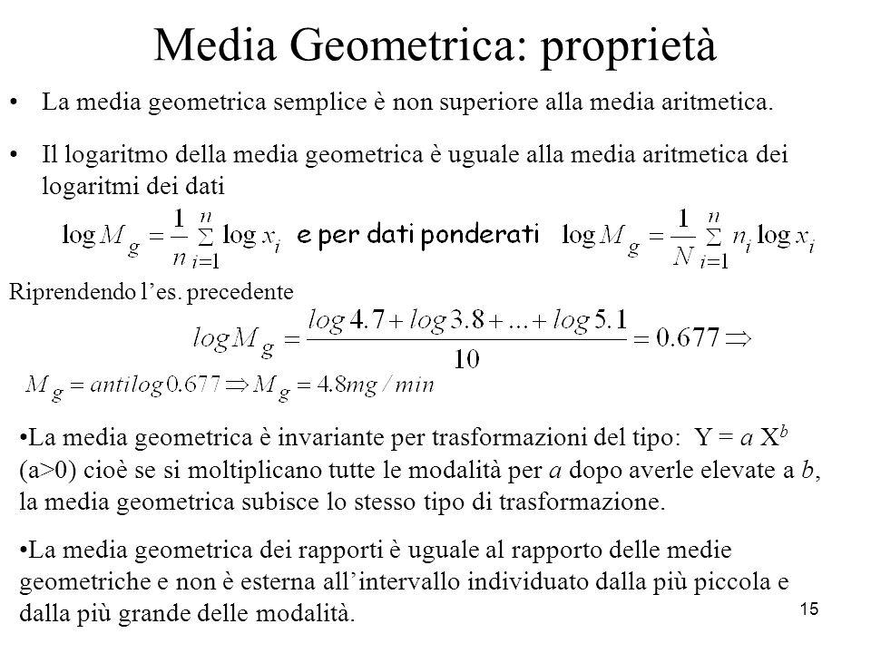 15 Media Geometrica: proprietà La media geometrica semplice è non superiore alla media aritmetica. Il logaritmo della media geometrica è uguale alla m